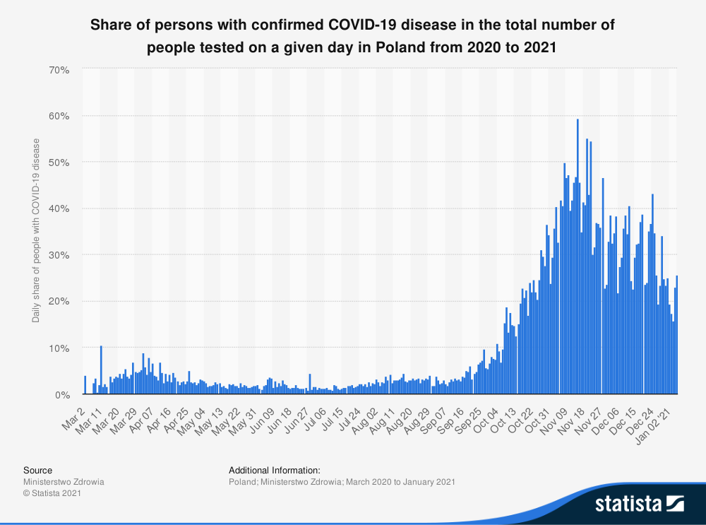 Statistic: Share of persons with confirmed COVID-19 disease in the total number of people tested on a given day in Poland from 2020 to 2021 | Statista